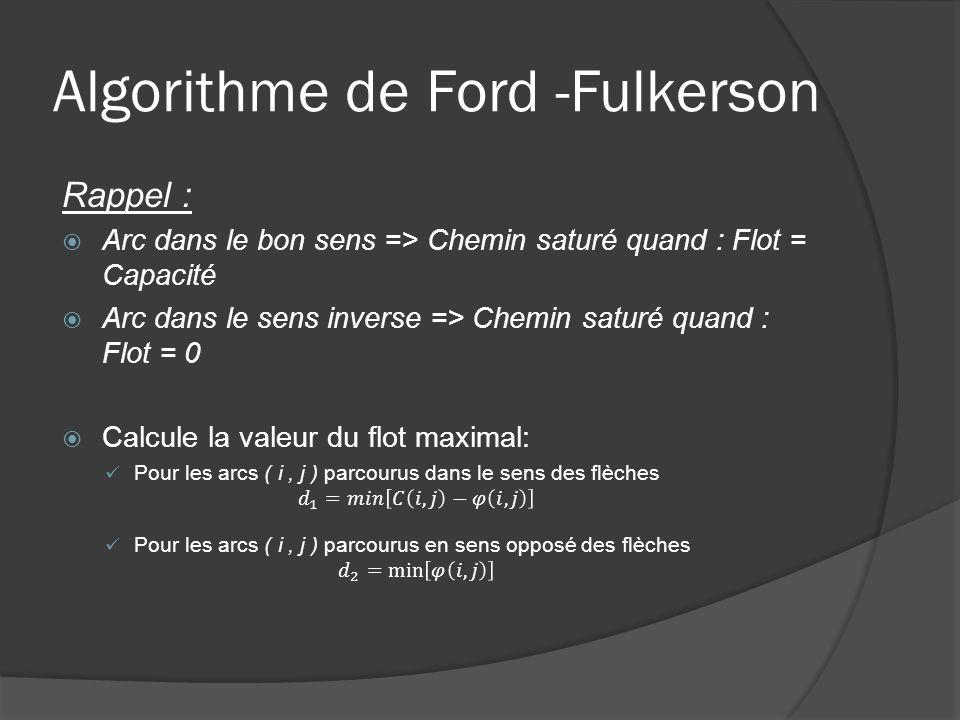 Ford –Fulkerson : principe général 1 : Trouver un chemin A partir du point dentrée, prendre prochain sommet dispo dans lordre alphabétique.