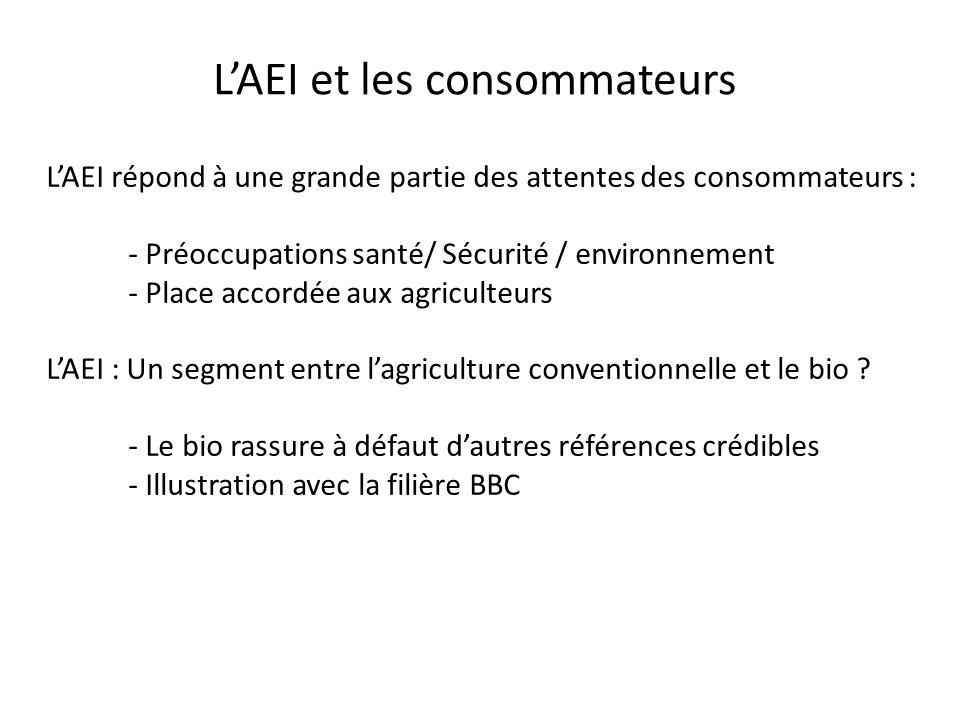 LAEI et les consommateurs LAEI répond à une grande partie des attentes des consommateurs : - Préoccupations santé/ Sécurité / environnement - Place accordée aux agriculteurs LAEI : Un segment entre lagriculture conventionnelle et le bio .