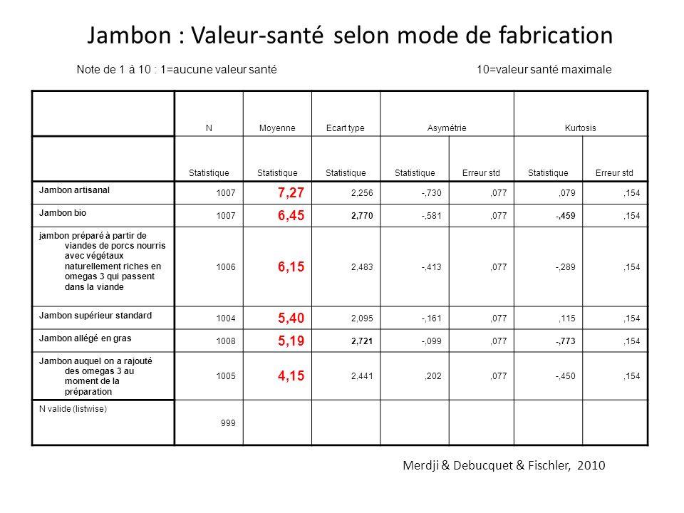 Jambon : Valeur-santé selon mode de fabrication NMoyenneEcart typeAsymétrieKurtosis Statistique Erreur stdStatistiqueErreur std Jambon artisanal 1007 7,27 2,256-,730,077,079,154 Jambon bio 1007 6,45 2,770-,581,077-,459,154 jambon préparé à partir de viandes de porcs nourris avec végétaux naturellement riches en omegas 3 qui passent dans la viande 1006 6,15 2,483-,413,077-,289,154 Jambon supérieur standard 1004 5,40 2,095-,161,077,115,154 Jambon allégé en gras 1008 5,19 2,721-,099,077-,773,154 Jambon auquel on a rajouté des omegas 3 au moment de la préparation 1005 4,15 2,441,202,077-,450,154 N valide (listwise) 999 Note de 1 à 10 : 1=aucune valeur santé 10=valeur santé maximale Merdji & Debucquet & Fischler, 2010