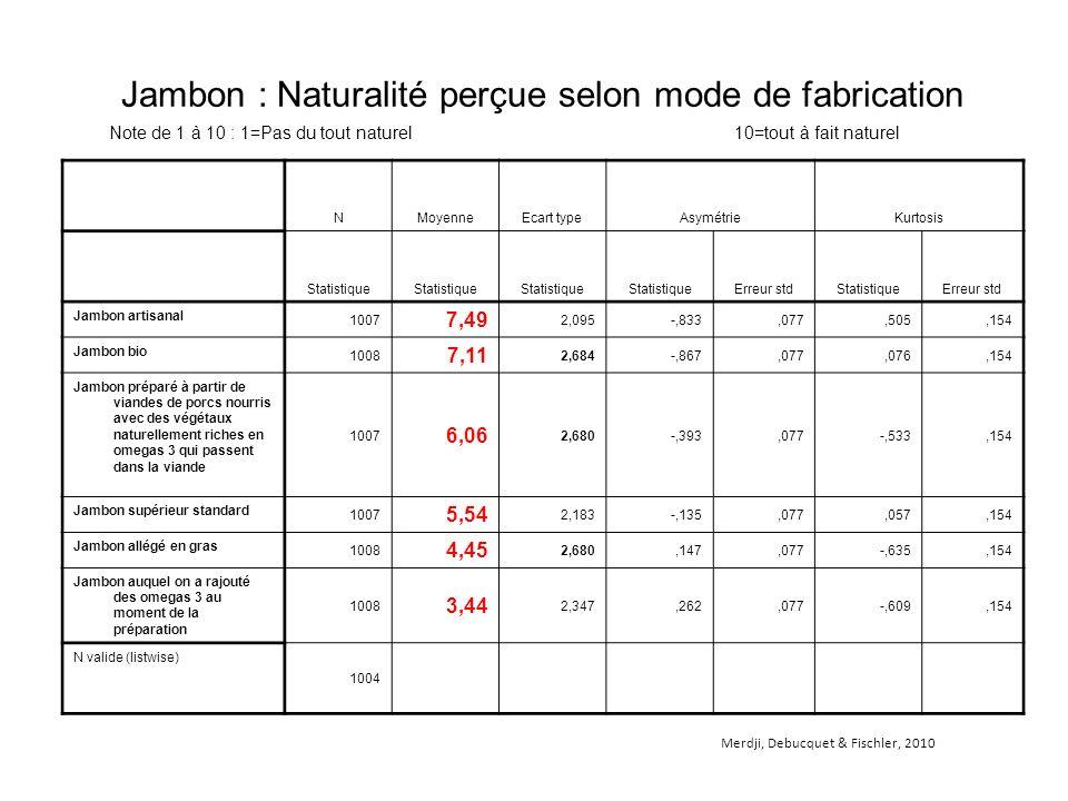 Jambon : Naturalité perçue selon mode de fabrication NMoyenneEcart typeAsymétrieKurtosis Statistique Erreur stdStatistiqueErreur std Jambon artisanal 1007 7,49 2,095-,833,077,505,154 Jambon bio 1008 7,11 2,684-,867,077,076,154 Jambon préparé à partir de viandes de porcs nourris avec des végétaux naturellement riches en omegas 3 qui passent dans la viande 1007 6,06 2,680-,393,077-,533,154 Jambon supérieur standard 1007 5,54 2,183-,135,077,057,154 Jambon allégé en gras 1008 4,45 2,680,147,077-,635,154 Jambon auquel on a rajouté des omegas 3 au moment de la préparation 1008 3,44 2,347,262,077-,609,154 N valide (listwise) 1004 Note de 1 à 10 : 1=Pas du tout naturel 10=tout à fait naturel Merdji, Debucquet & Fischler, 2010