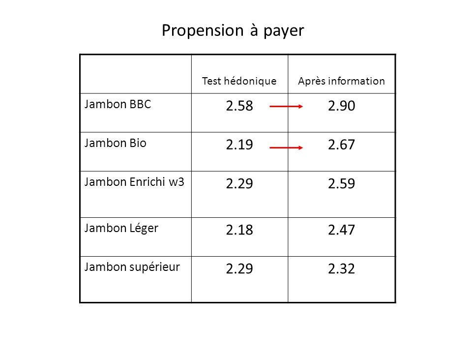 Propension à payer Test hédoniqueAprès information Jambon BBC 2.582.90 Jambon Bio 2.192.67 Jambon Enrichi w3 2.292.59 Jambon Léger 2.182.47 Jambon supérieur 2.292.32