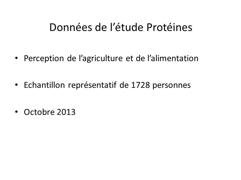 Données de létude Protéines Perception de lagriculture et de lalimentation Echantillon représentatif de 1728 personnes Octobre 2013