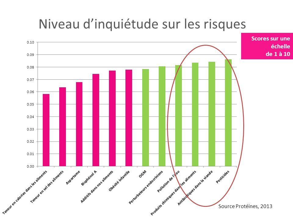 Niveau dinquiétude sur les risques Scores sur une échelle de 1 à 10 Source Protéines, 2013