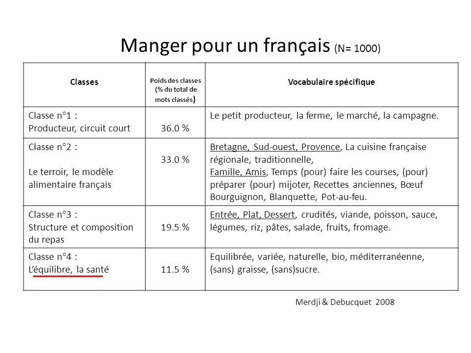 Manger pour un français (N= 1000) Classes Poids des classes (% du total de mots classés ) Vocabulaire spécifique Classe n°1 : Producteur, circuit court36.0 % Le petit producteur, la ferme, le marché, la campagne.