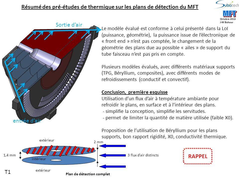 Air 1Air 2 Air 3 Air 4Air 5 Air 6 Tube faisceau Particules Zones de détection Exemple de simulation des écoulements dair dans et sur les plans du MFT Les vitesses débitantes obtenues dans le MFT sont inférieures à 10m/s Les coefficients déchange moyens sont: 50 W/m².K à lextérieur des plans 30 W/m²K à lintérieur des plans Octobre 2013 J-M Buhour AIR5 AIR56 AIR6 Zoom INLET T2 RAPPEL