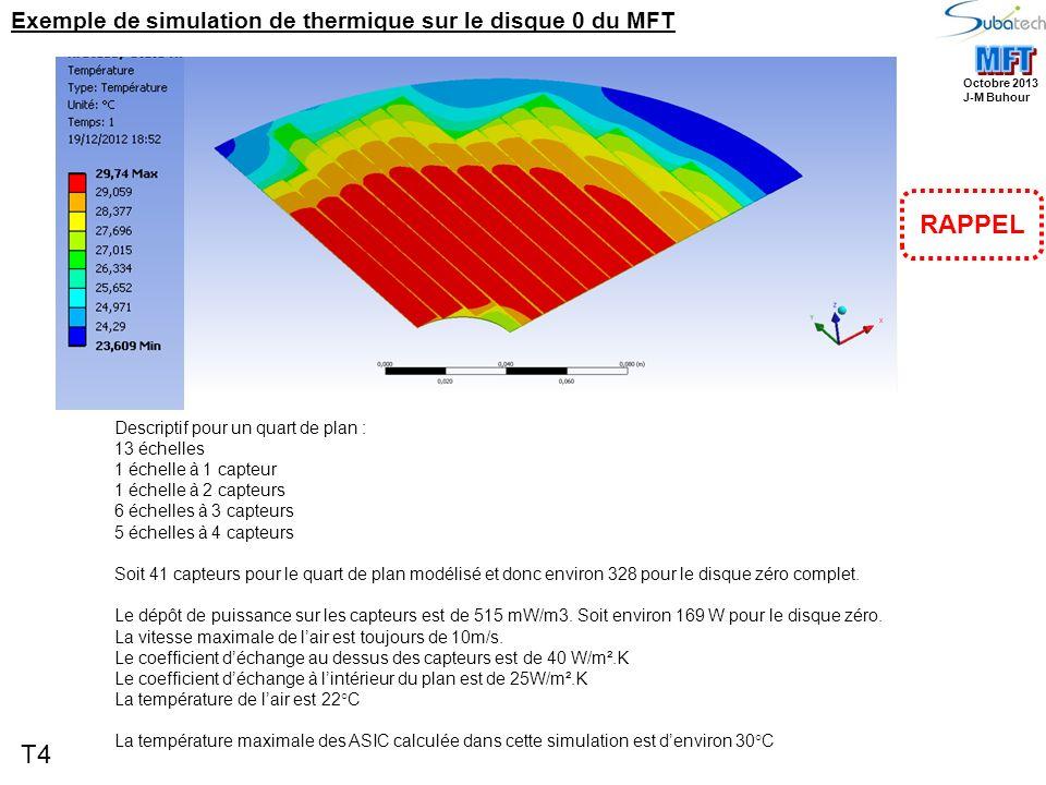 T4 Octobre 2013 J-M Buhour Descriptif pour un quart de plan : 13 échelles 1 échelle à 1 capteur 1 échelle à 2 capteurs 6 échelles à 3 capteurs 5 échelles à 4 capteurs Soit 41 capteurs pour le quart de plan modélisé et donc environ 328 pour le disque zéro complet.