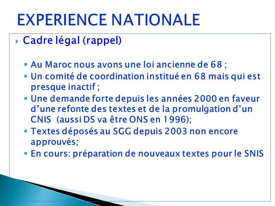 Cadre légal (rappel) Au Maroc nous avons une loi ancienne de 68 ; Un comité de coordination institué en 68 mais qui est presque inactif ; Une demande forte depuis les années 2000 en faveur dune refonte des textes et de la promulgation dun CNIS (aussi DS va être ONS en 1996); Textes déposés au SGG depuis 2003 non encore approuvés; En cours: préparation de nouveaux textes pour le SNIS