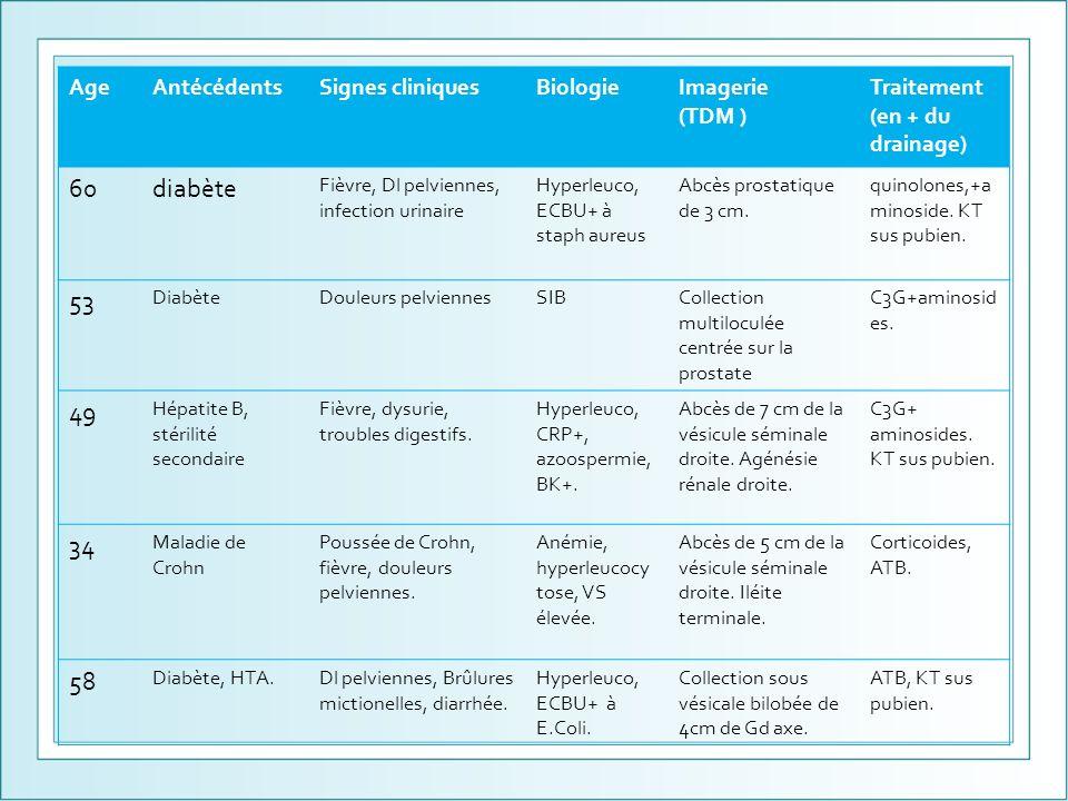 AgeAntécédentsSignes cliniquesBiologieImagerie (TDM ) Traitement (en + du drainage) 60diabète Fièvre, Dl pelviennes, infection urinaire Hyperleuco, EC