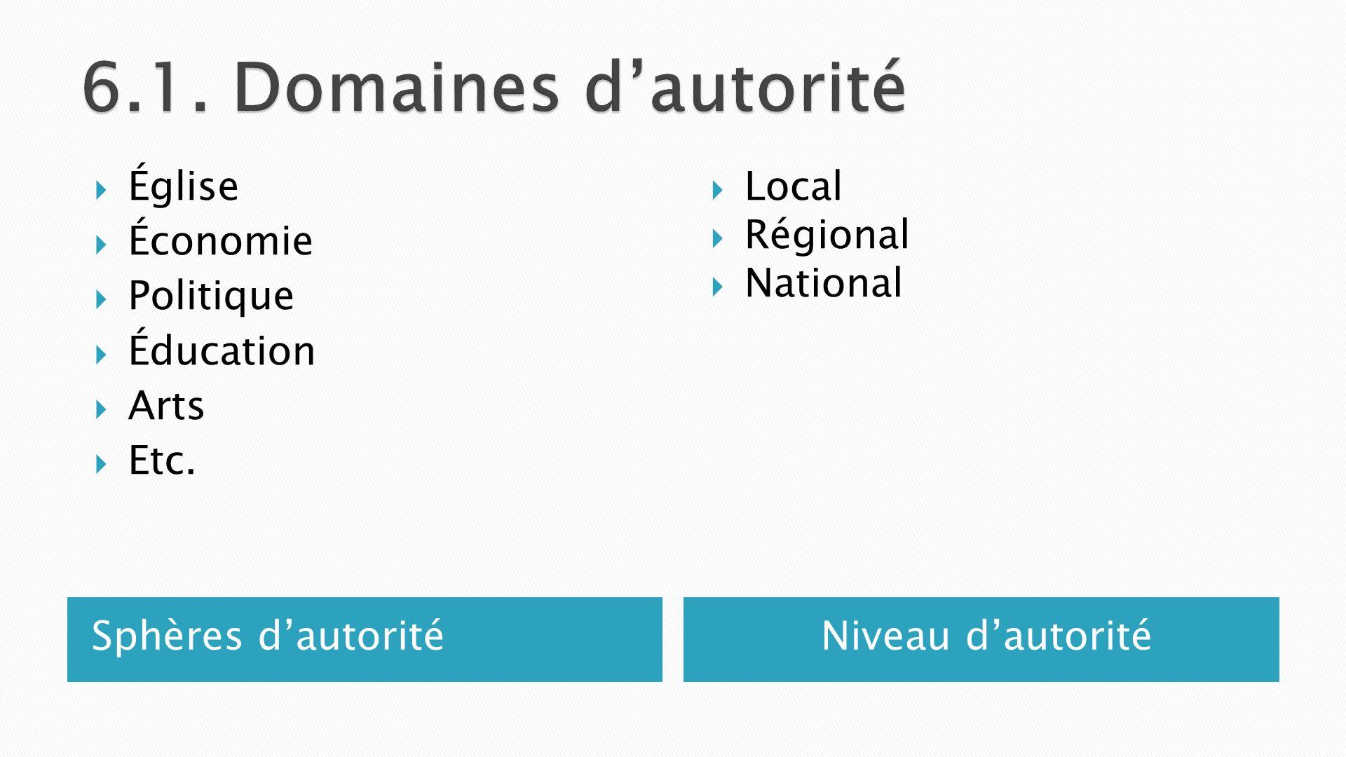 Sphères dautoritéNiveau dautorité Église Économie Politique Éducation Arts Etc. Local Régional National