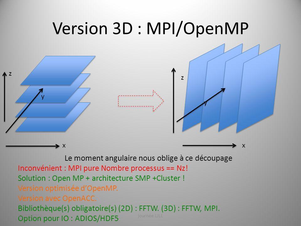 Version 3D : MPI/OpenMP x y z y z x Le moment angulaire nous oblige à ce découpage Inconvénient : MPI pure Nombre processus == Nz! Solution : Open MP