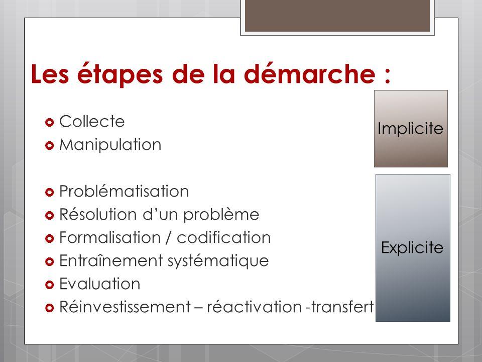 Collecte Manipulation Problématisation Résolution dun problème Formalisation / codification Entraînement systématique Evaluation Réinvestissement – ré