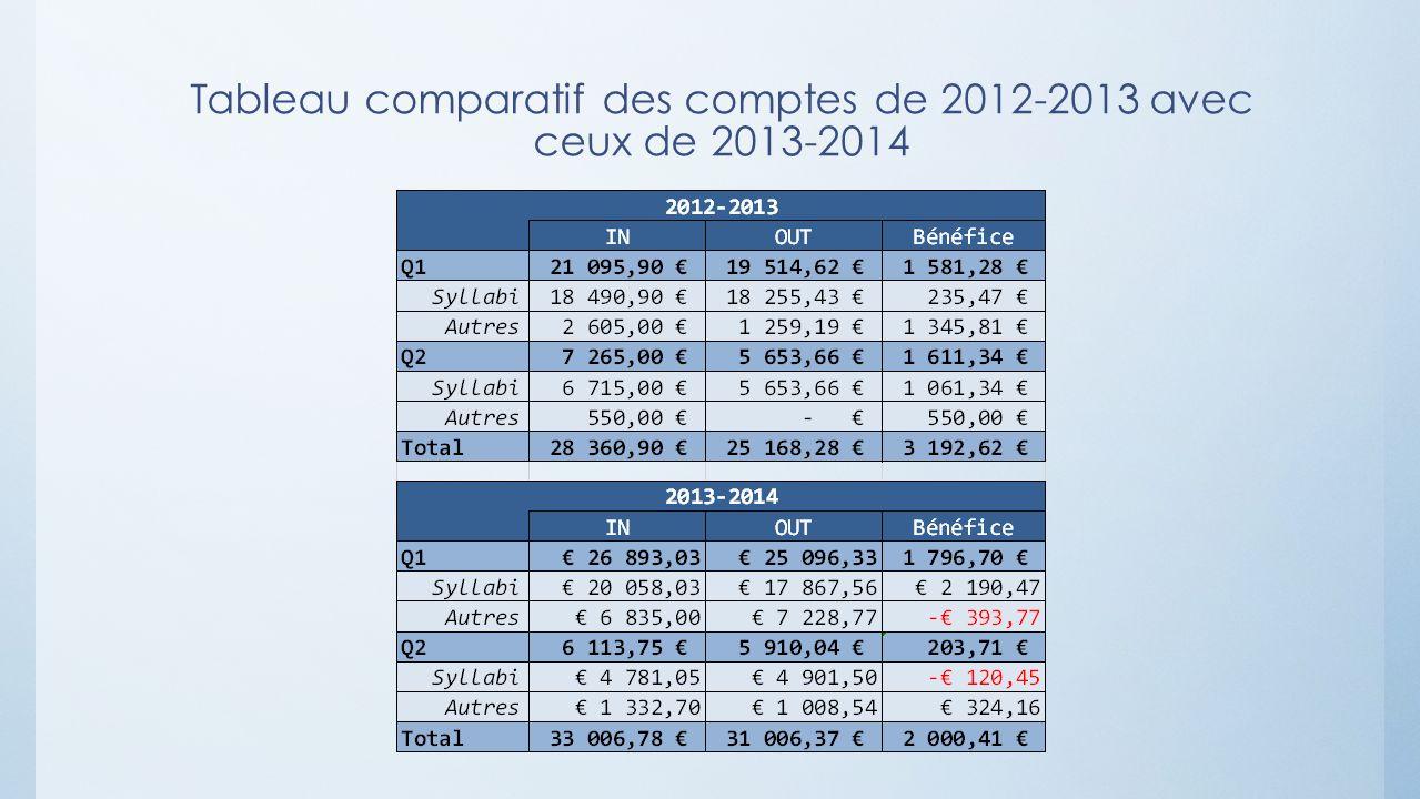 Tableau comparatif des comptes de 2012-2013 avec ceux de 2013-2014