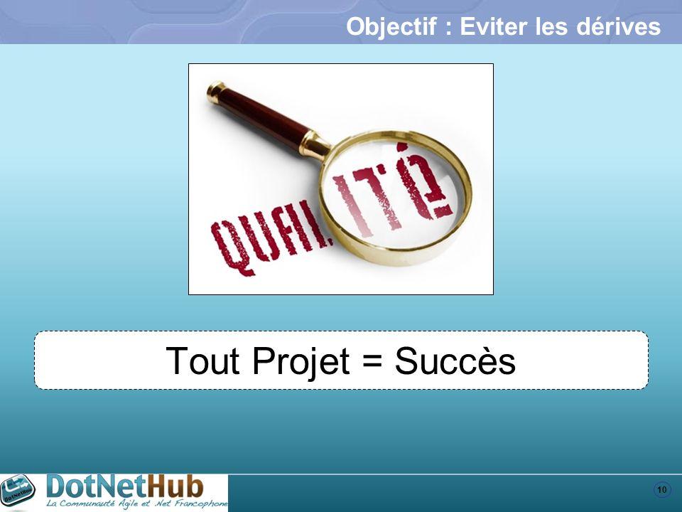 10 Objectif : Eviter les dérives Tout Projet = Succès