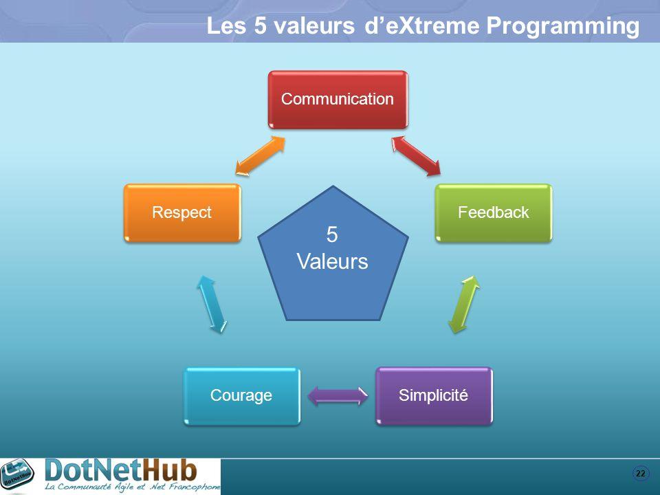22 Les 5 valeurs deXtreme Programming CommunicationFeedbackSimplicitéCourageRespect 5 Valeurs