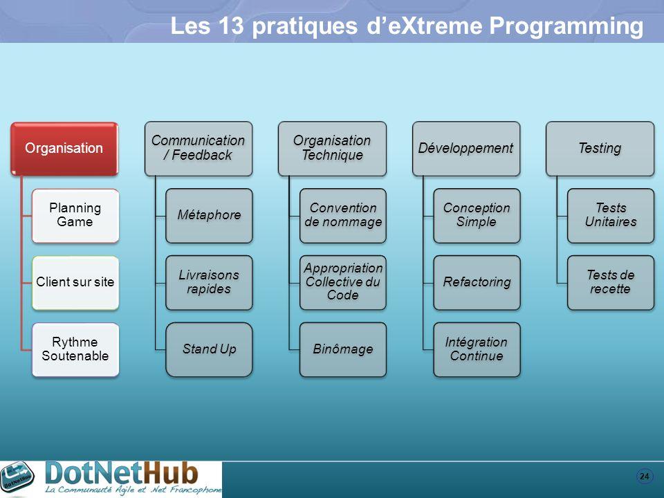 24 Les 13 pratiques deXtreme Programming Organisation Planning Game Client sur site Rythme Soutenable Communication / Feedback Métaphore Livraisons ra