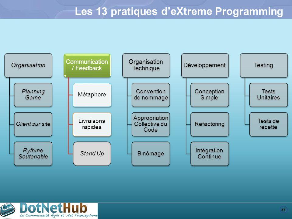 28 Les 13 pratiques deXtreme Programming Organisation Planning Game Client sur site Rythme Soutenable Communication / Feedback Métaphore Livraisons ra