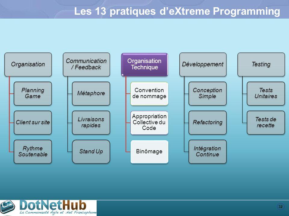 32 Les 13 pratiques deXtreme Programming Organisation Planning Game Client sur site Rythme Soutenable Communication / Feedback Métaphore Livraisons ra