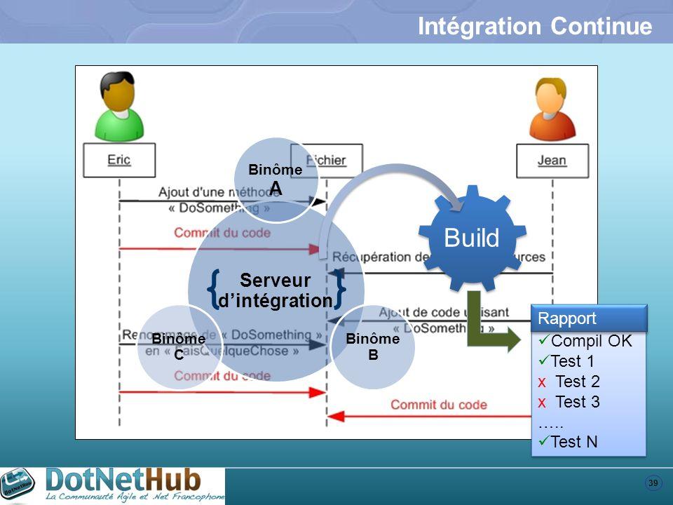 39 Intégration Continue Serveur dintégration Binôme A Binôme B Binôme C Build Compil OK Test 1 x Test 2 x Test 3 ….. Test N Compil OK Test 1 x Test 2