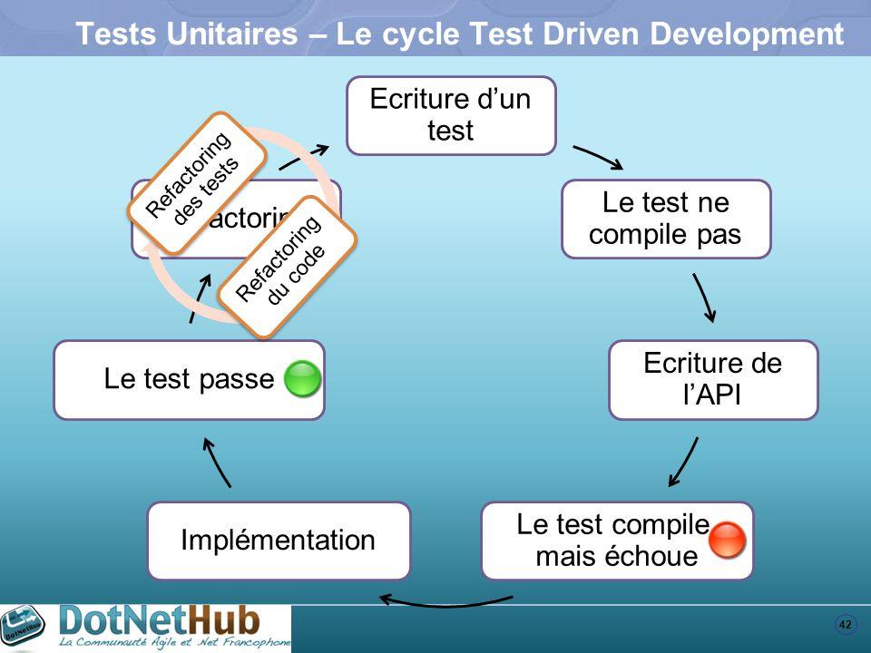 42 Tests Unitaires – Le cycle Test Driven Development Refactoring Le test passe Implémentation Le test compile, mais échoue Ecriture de lAPI Le test ne compile pas Ecriture dun test Refactoring des tests Refactoring du code