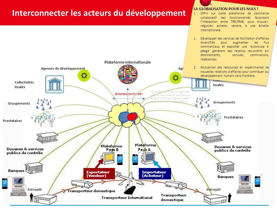 Interconnecter les acteurs du développement PAR DES SOLUTIONS OPERATIONNELLES INTEGRANT LES RESSOURCES, LAUDIENCE, LES SERVICES POUR : INTERNATIONALISATION SOURCING DEVELOPPEMENT COMMERCIAL ACCOMPAGNEMENT AU CHANGEMENT SECURISATION DE TRANSACTIONS TECHNOLOGIES & BUSINESS NUMERIQUES E-COLLABORATION PARTENARIAT Pays BPays A Plateforme internationale BUSINESS WATCHER* Entrepôt Prestataires Groupements Collectivités locales Groupements Prestataires Agences de développement *BUSINESS WATCHER est lagent de veille qui rapproche en permanence les besoins compatibles des usagers de notre plateforme collaborative.