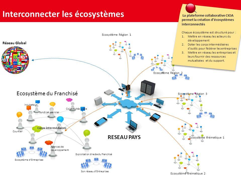 Ecosystème du Franchisé Ecosystème Région 1 Interconnecter les écosystèmes Corps intermédiaires Réseau Global La plateforme collaborative CIOA permet la création décosystèmes interconnectés Chaque écosystème est structuré pour : 1.Mettre en réseau les acteurs du développement 2.Doter les corps intermédiaires doutils pour fédérer les entreprises 3.Mettre en réseau les entreprises et leurs fournir des ressources mutualisées et du support.