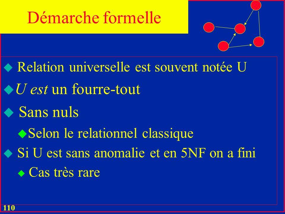 109 u Détails dans les exercices vus en classe u Pas sur le Web u Dabord, on traduit les spécifications fonctionnelles en une seule relation u Relation universelle Démarche formelle