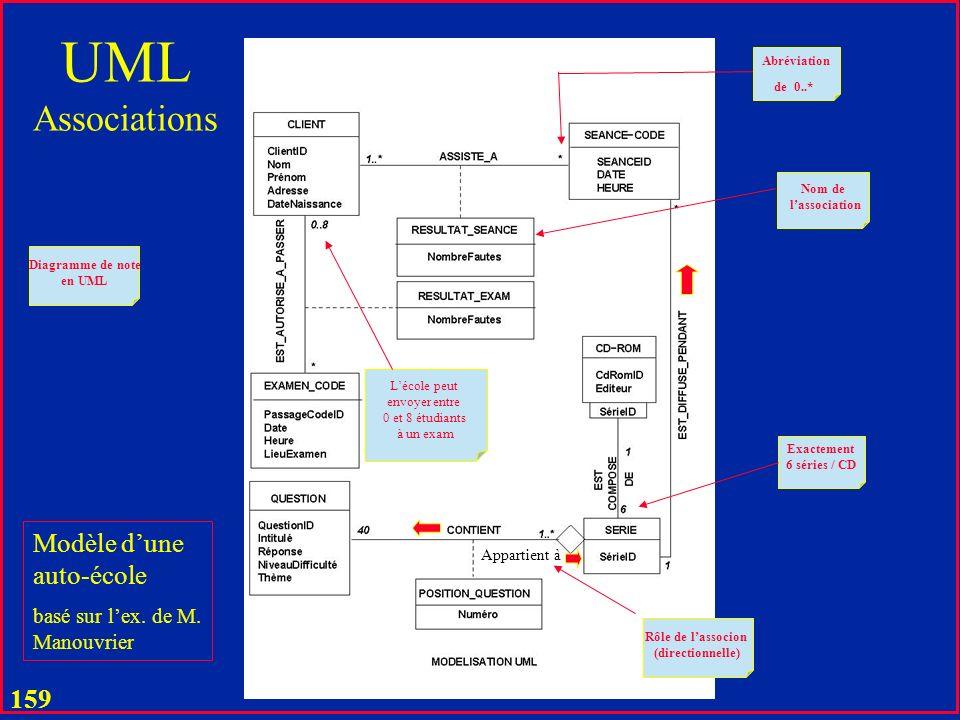 158 UML Assuré Client# Produit dass.# Prix Prix/Prix total per client Valide pour le relationnel Mais réalisable seulement comme une table et une vue