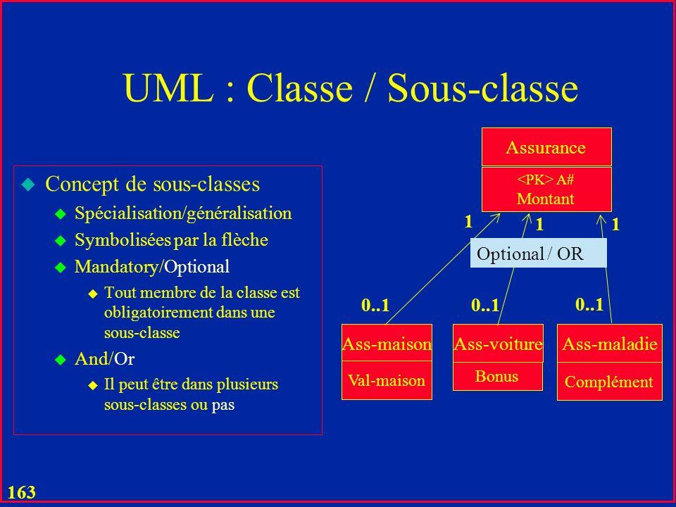 162 UML u Concept de composition u Les entités composantes nont pas dexistence propre u Ex.