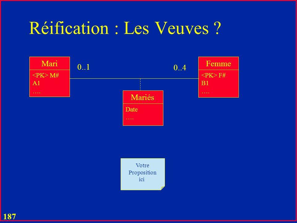 186 Réification : Hiérarchie Mari M# A1 …. Femme F# B1 …. Mariés Date …. 1 0..4 Mari M# A1 …. Femme-m F# M# Date B1 …. On na que les femmes mariées (c
