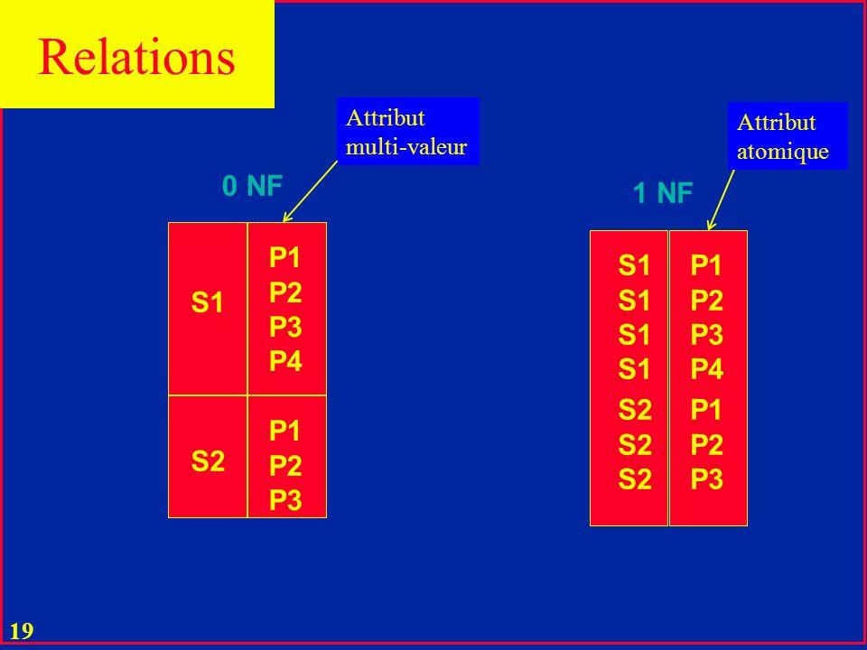18 Relations u Dans une BD relationnelle, on na que des relations finies u En nombre dattributs et en nombre de tuples u Toute valeur dun d D i est atomique u Pas un ensemble u donc mono-valeur u donc indécomposable u sans perte de la sémantique u De telles relations sont dites normales u Autrement dit en 1 NF au moins