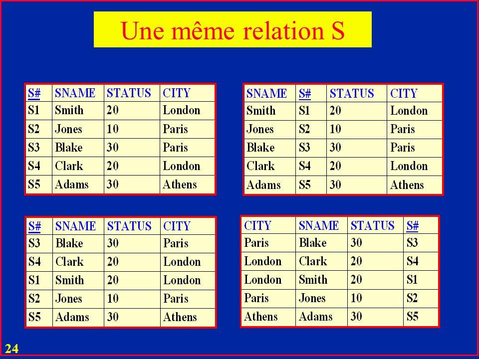 23 u Deux relations R et R sont égales si elles diffèrent seulement par ordre : u d attributs (colonnes) u de tuples (lignes) Egalité de relations