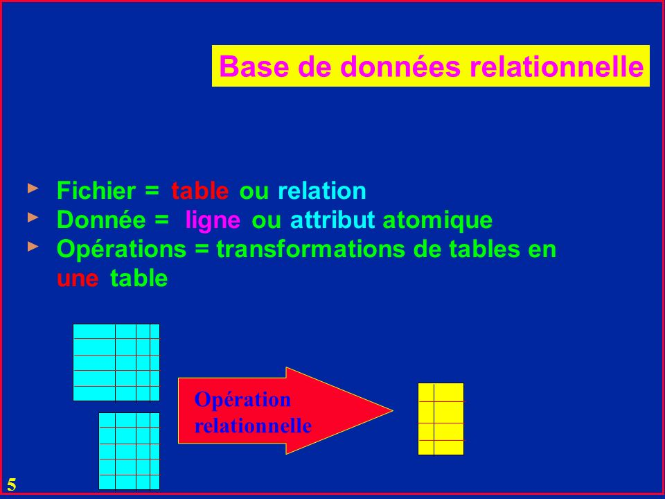 45 Opérations relationnelles (SQL) Voit (Im#, Pref, Mod, Couleur) Amende (A#, I#, Nom, Addr, Payé) u Select * From Voit Where Couleur = rose ; u Select Mod From Voit u Select * From Voit, Amende u Select Nom, Addr From Amende, Voit Where Payé Is Null and Mod = Ferrari and I# = Im# ;