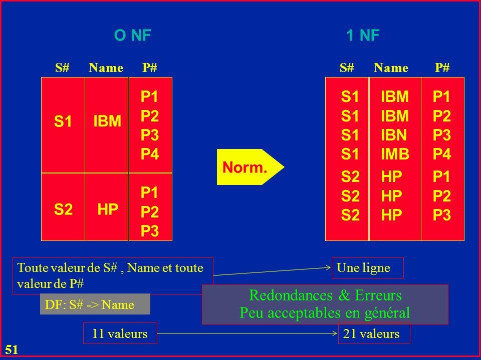 50 P1 P2 P3 P4 S1 S2 P1 P2 P3 P1 P2 P3 P4 P1 P2 P3 S1 S2 Norm. O NF1 NF Toute valeur de S# et toute de P#Une ligne S#P#S#P# Contrainte très importante