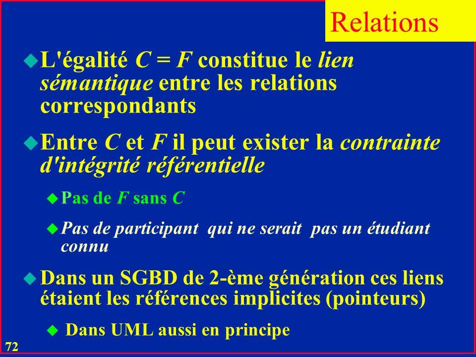 71 u Une clé C d une relation R peut être des attributs F d une autre relation R u F deviennent une clé étrangère dans R u F n est pas en général une clé de R Relations
