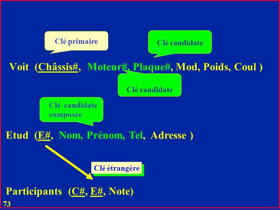 72 u L égalité C = F constitue le lien sémantique entre les relations correspondants u Entre C et F il peut exister la contrainte d intégrité référentielle u Pas de F sans C u Pas de participant qui ne serait pas un étudiant connu u Dans un SGBD de 2-ème génération ces liens étaient les références implicites (pointeurs) u Dans UML aussi en principe Relations