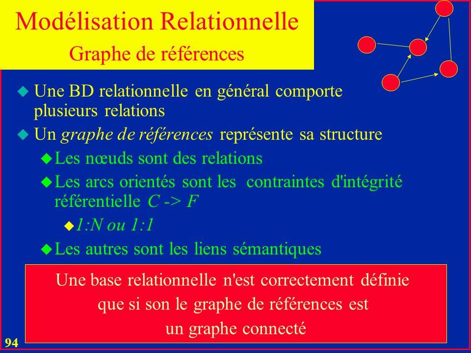 93 Démarche formelle u Deux phases 1. Modélisation conceptuelle par spécifications fonctionnelles 2. Conceptuel –> Relationnel 1. Normalisé 2. Sans so
