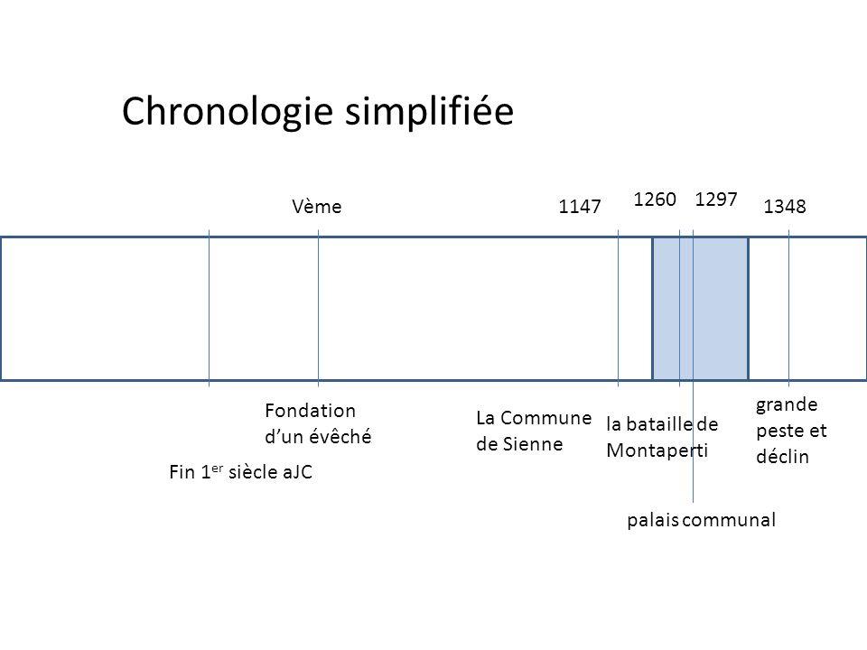 Chronologie simplifiée 1147 12601297 1348 Fin 1 er siècle aJC La Commune de Sienne la bataille de Montaperti palais communal grande peste et déclin Vè
