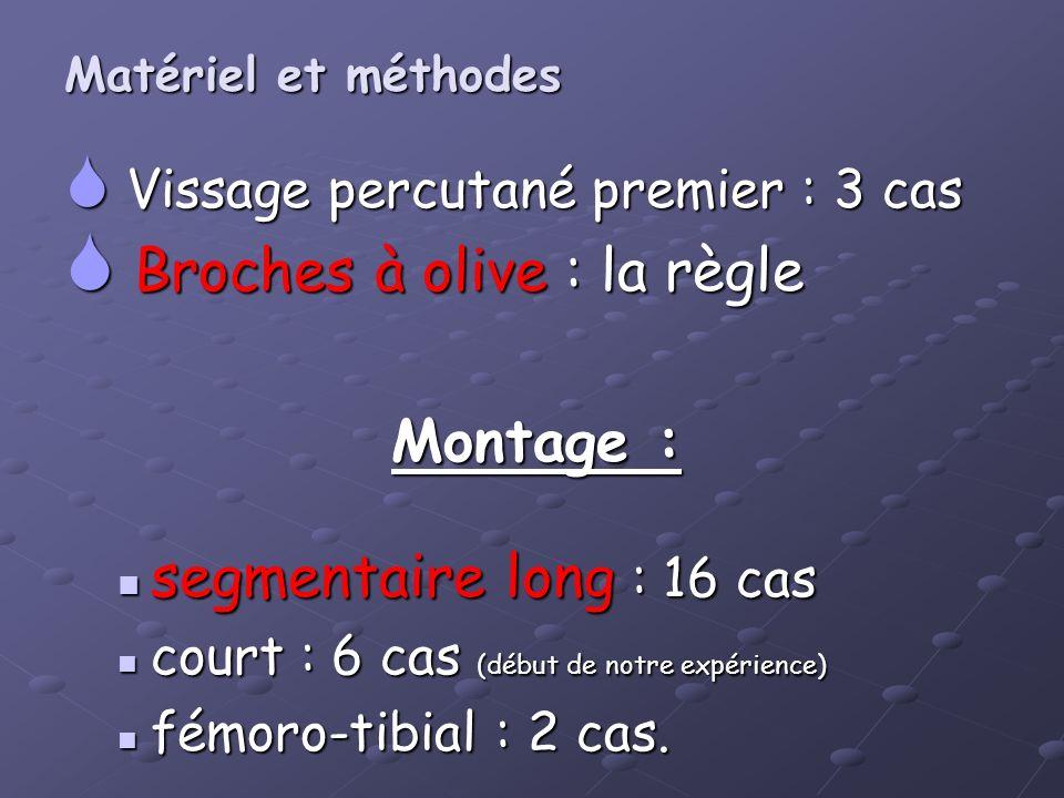 Vissage percutané premier : 3 cas Vissage percutané premier : 3 cas Broches à olive : la règle Broches à olive : la règle Montage : segmentaire long :