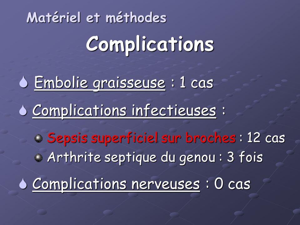 Complications Embolie graisseuse : 1 cas Embolie graisseuse : 1 cas Complications infectieuses : Complications infectieuses : Sepsis superficiel sur b