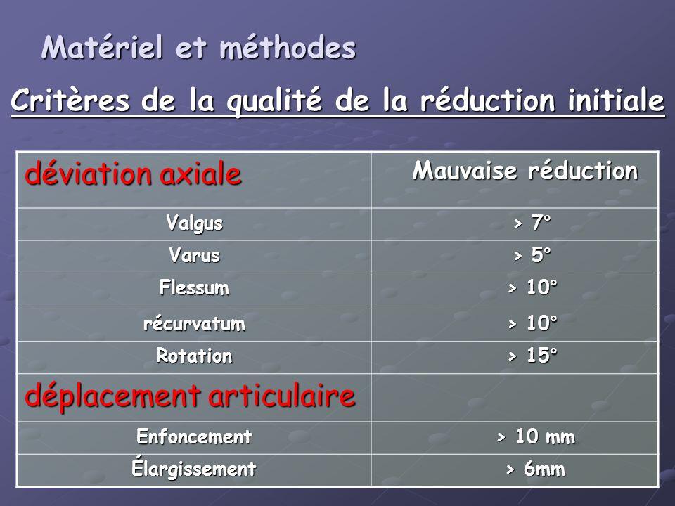 Critères de la qualité de la réduction initiale Matériel et méthodes Matériel et méthodes déviation axiale Mauvaise réduction Valgus > 7° Varus > 5° F