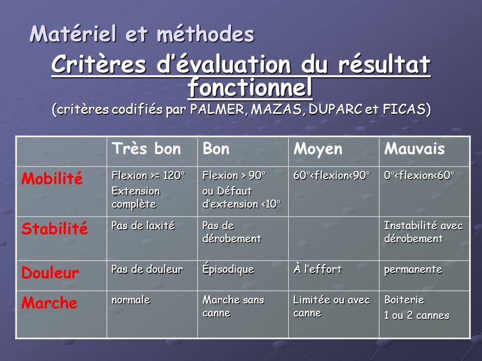 Critères dévaluation du résultat fonctionnel (critères codifiés par PALMER, MAZAS, DUPARC et FICAS) Très bonBonMoyenMauvais Mobilité Flexion >= 120° E