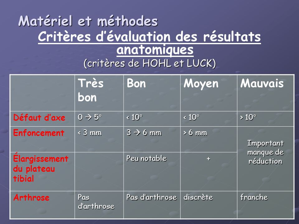 Critères dévaluation des résultats anatomiques (critères de HOHL et LUCK) Très bon BonMoyenMauvais Défaut daxe 0 5° < 10° > 10° Enfoncement < 3 mm 3 6