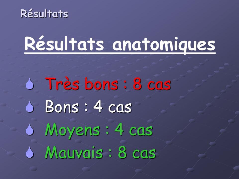 Résultats anatomiques Très bons : 8 cas Très bons : 8 cas Bons : 4 cas Bons : 4 cas Moyens : 4 cas Moyens : 4 cas Mauvais : 8 cas Mauvais : 8 cas Résu