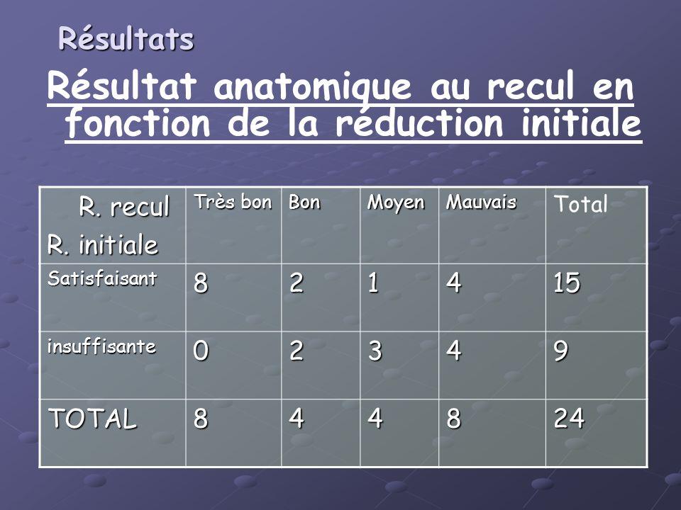 Résultat anatomique au recul en fonction de la réduction initiale R. recul R. recul R. initiale Très bon BonMoyenMauvais Total Satisfaisant821415 insu