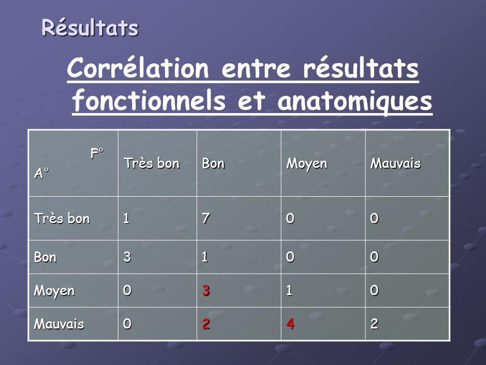 Corrélation entre résultats fonctionnels et anatomiques F° F°A° Très bon BonMoyenMauvais 1700 Bon3100 Moyen0310 Mauvais0242 Résultats