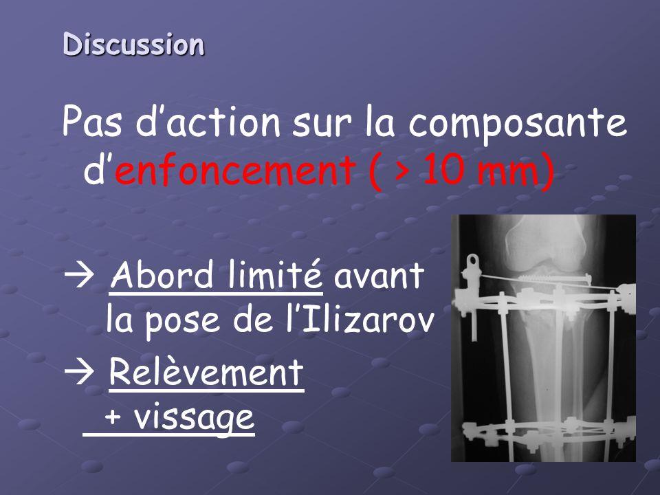 Pas daction sur la composante denfoncement ( > 10 mm) Abord limité avant la pose de lIlizarov Relèvement + vissage Discussion