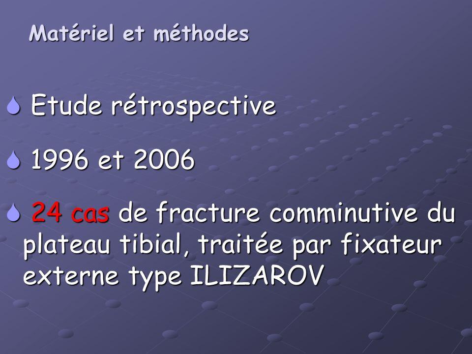 Matériel et méthodes Matériel et méthodes Etude rétrospective Etude rétrospective 1996 et 2006 1996 et 2006 24 cas de fracture comminutive du plateau