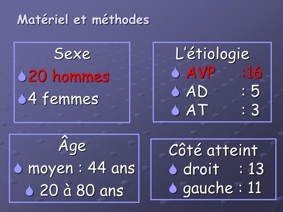 Sexe 20 hommes 20 hommes 4 femmes 4 femmesLétiologie AVP:16 AVP:16 AD : 5 AD : 5 AT : 3 AT : 3 Âge moyen : 44 ans moyen : 44 ans 20 à 80 ans 20 à 80 a