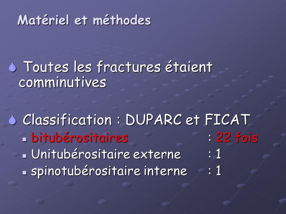 Toutes les fractures étaient comminutives Toutes les fractures étaient comminutives Classification : DUPARC et FICAT Classification : DUPARC et FICAT
