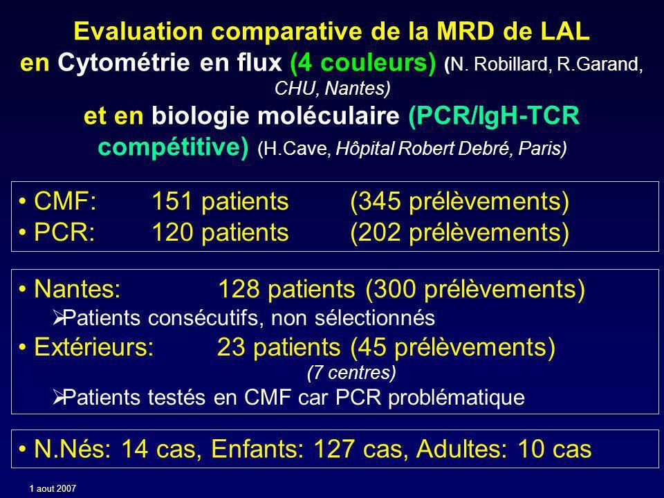 hyper CD10++ instable 53% hypo CD20- (10+) médiocre 42% hyper CD22++ médiocre 30% hyper CD34++homogène médiocre 50% hypo CD24+diminué bon 31% (84) hypo CD38+diminué bon 54% hypo CD45+diminué bon 37% hyper CD58++ bon 73% hyper CD123++ bon 60% (66) asynchro.